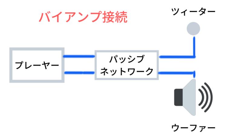 バイアンプ接続