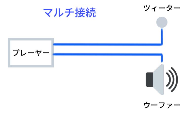 マルチ接続