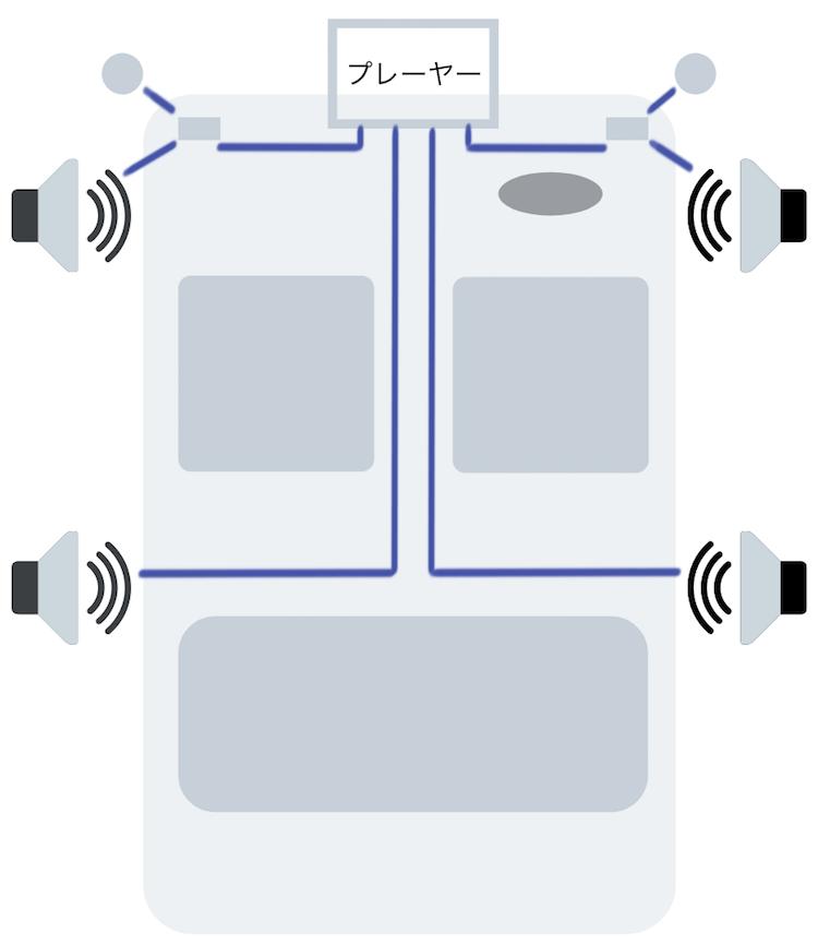 通常の4スピーカー接続