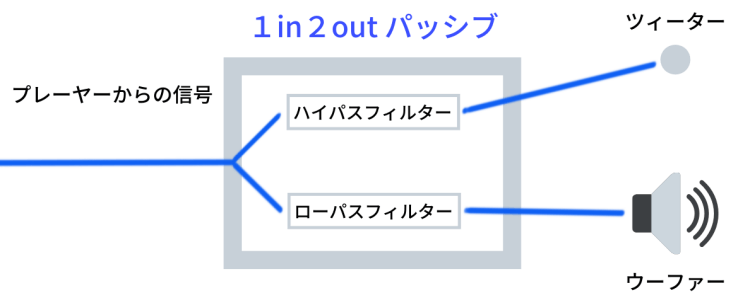 1in2outパッシブ