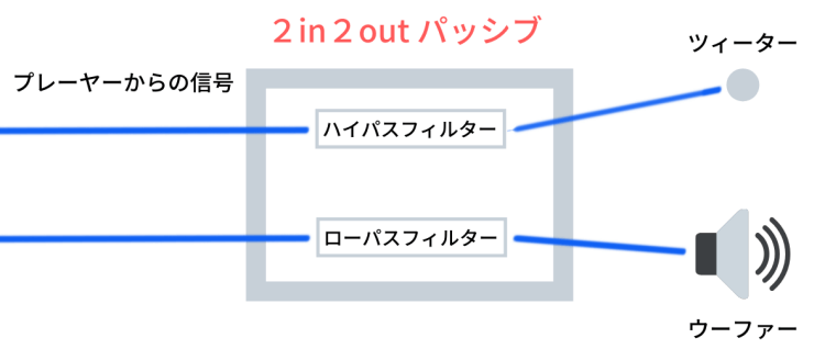 2in2outパッシブ