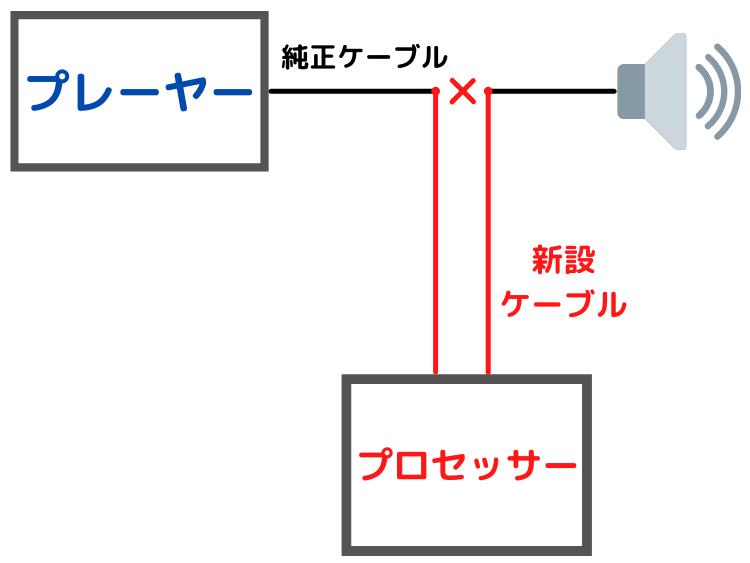 スピーカーケーブル接続