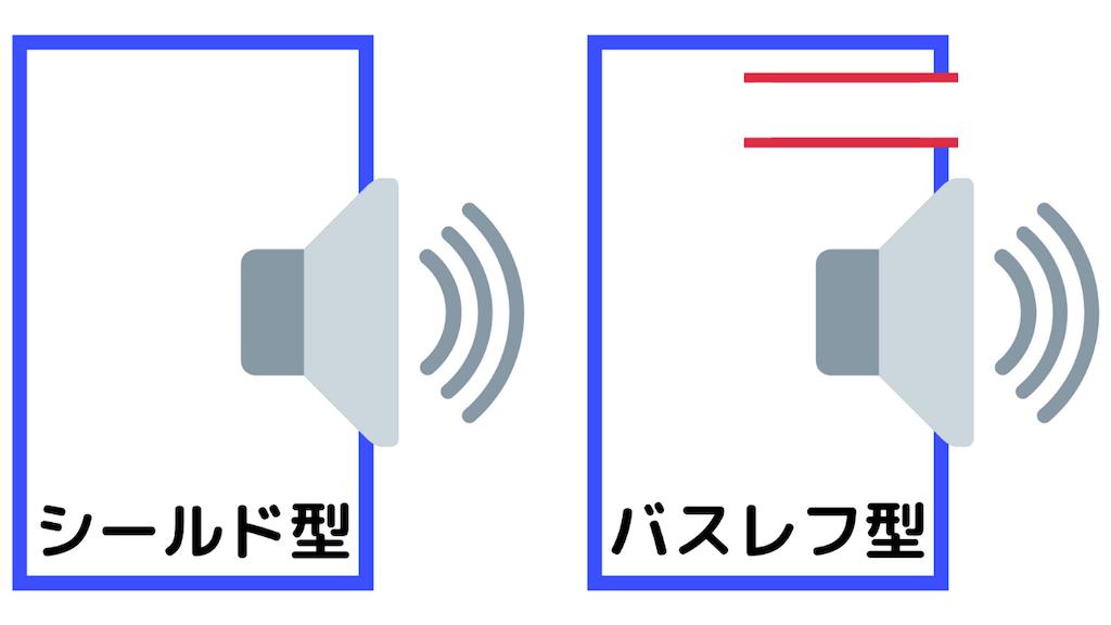 シールド型とバスレフ型の違い